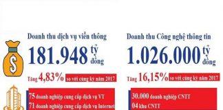 Doanh thu viễn thông, CNTT ước tính 6 tháng đầu năm 2018.