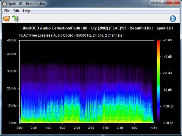 nhiều ý kiến cho biết rất nhiều trang cho tải nhạc MP3 320 Kbps hay Lossless nhưng chỉ là convert từ các file 128 Kbps nên chất lượng thấp mà dung lượng lại cao.