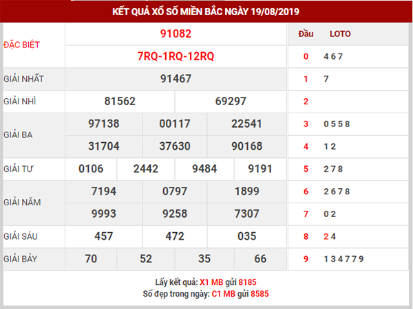Dự đoán XSMB ngày 20/8/2019