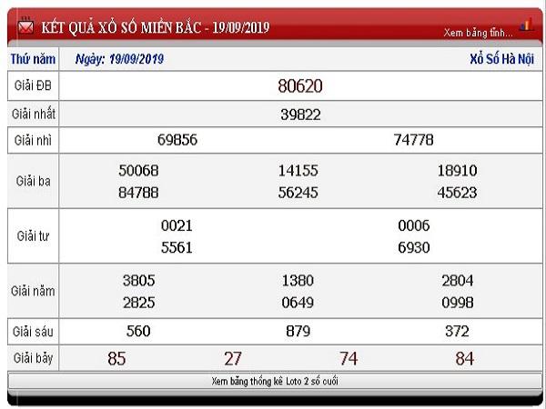 Nhận định KQXSMB ngày 20/09 chuẩn xác