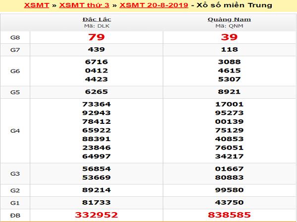 Nhận định XSMT ngày 04/09 chuẩn xác 100%