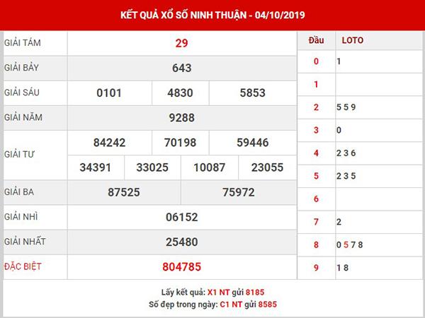 Thống kê xổ số Ninh Thuận thứ 6 ngày 11-10-2019
