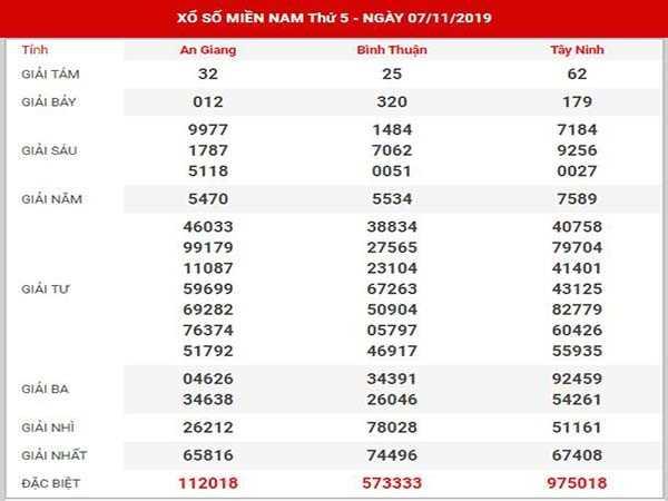 Soi cầu dự đoán kqxsmn ngày 21/11 chuẩn xác 99,9%