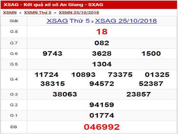 Soi cầu KQXSAN ngày 14/11 chuẩn 99,9%