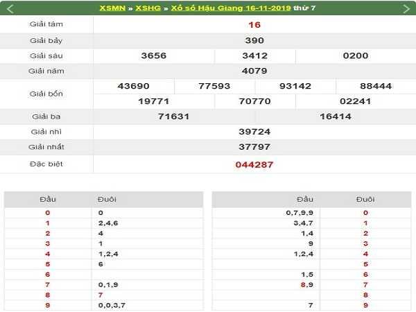 Con số may mắn trong kqxs hậu giang ngày 23/11