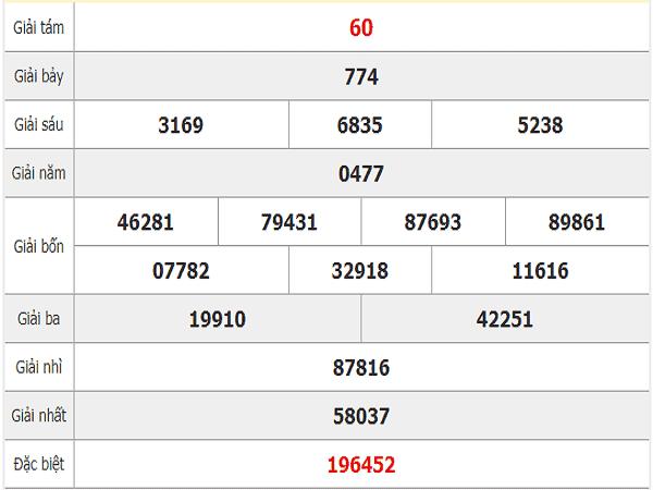 Nhận định kqxs quảng bình ngày 12/12 tỷ lệ trúng lớn