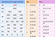 Bảng KQXSMB- Thống kê xổ số miền bắc ngày 02/07 chuẩn xác