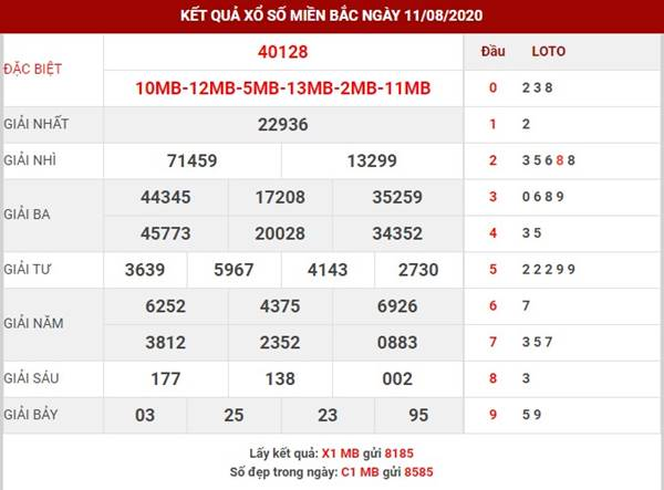 Thống kê số đẹp XSMB thứ 4 ngày 12-8-2020