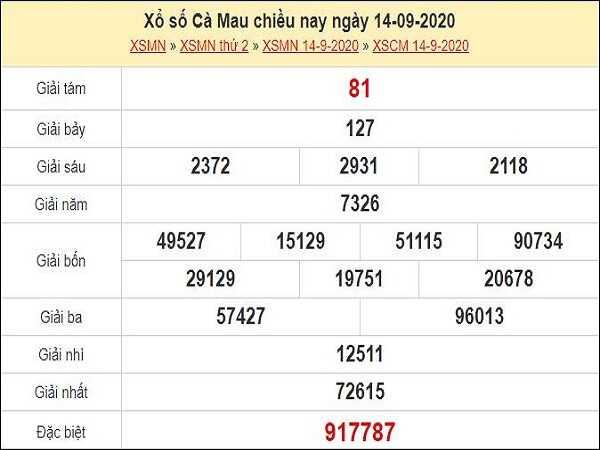 Thống kê KQXSCM ngày 21/09/2020- xổ số cà mau thứ 2 chi tiết