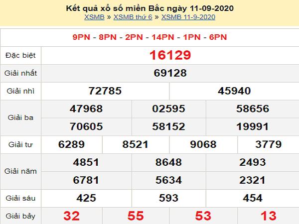 Thống kê KQXSMB- xổ số miền bắc thứ 7 ngày 12/09/2020 tỷ lệ trúng cao