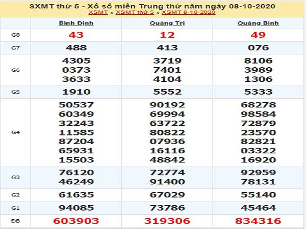 Dự đoán KQXSMT ngày 15/10/2020- xổ số miền trung thứ 5
