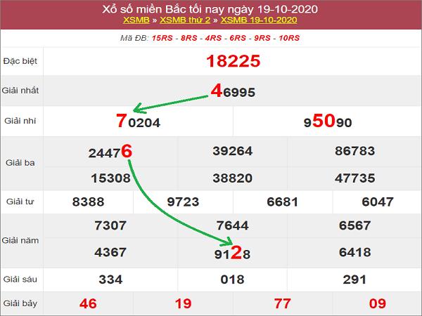 Nhận định KQXSMB ngày 20/10/2020- xổ số miền bắc