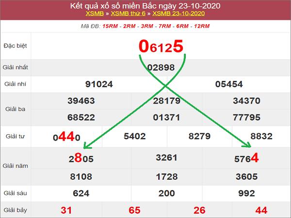 Thống kê KQXSMB ngày 24/10/2020- xổ số miền bắc thứ 7