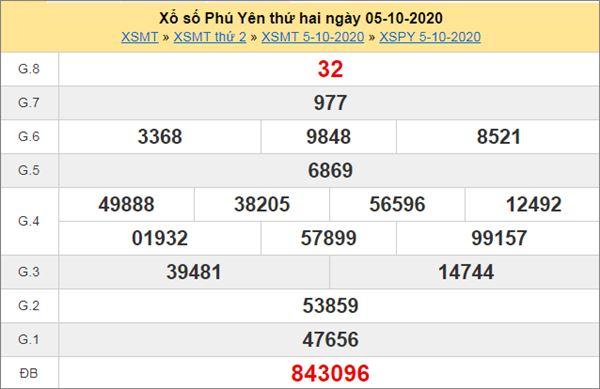 Thống kê XSPY 12/10/2020 chốt lô VIP Phú Yên thứ 2