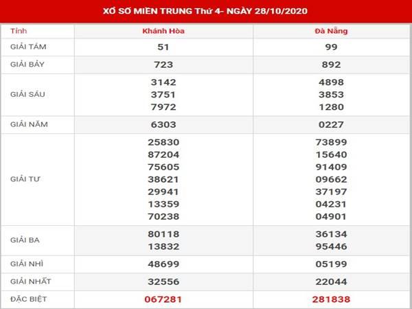 Dự đoán sổ xố Miền Trung thứ 4 ngày 4-11-2020