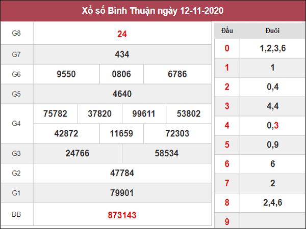 Tổng hợp phân tích XSBT ngày 19/11/2020- xổ số bình thuận