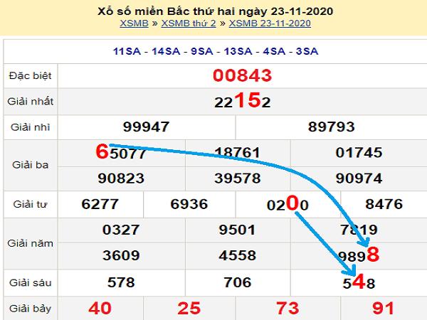 Thống kê XSMB ngày 24/11/2020- xổ số miền bắc chi tiết