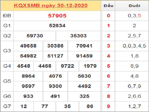Nhận định KQXSMB ngày 31/12/2020- xổ số miền bắc hôm nay