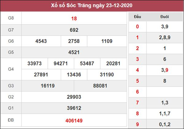 Nhận định KQXS Sóc Trăng 30/12/2020 chốt XSST hôm nay