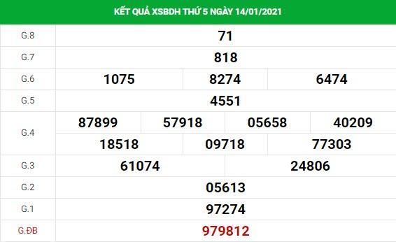Phân tích kết quả XS Bình Định ngày 21/01/2021