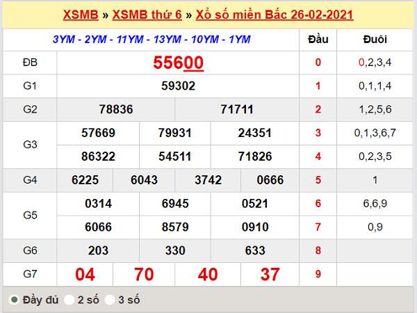 Thống kê XSMB 27/2/2021