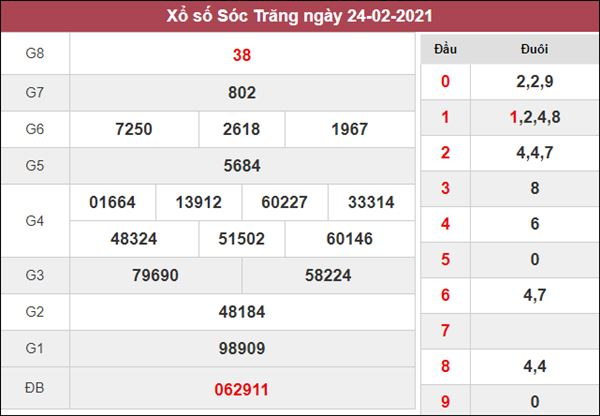 Phân tích XSST 3/3/2021 chốt số đẹp giờ vàng Sóc Trăng thứ 4
