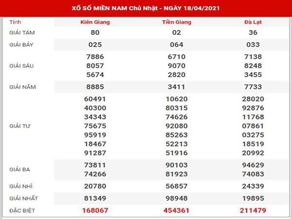 Thống kê XSMN ngày 25/4/2021 - Soi cầu đài SXMN chủ nhật hôm nay