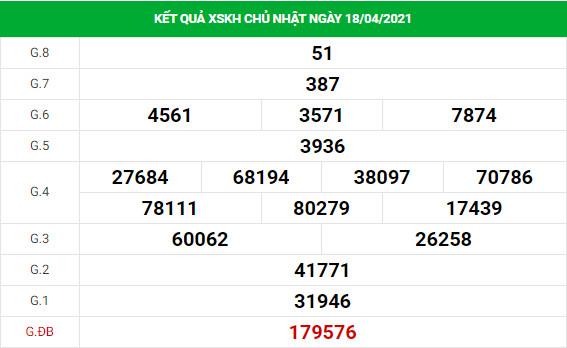 Phân tích kết quả XS Khánh Hòa ngày 21/04/2021