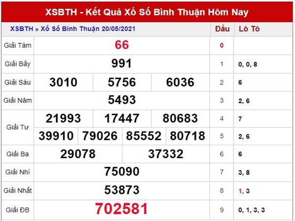 Dự đoán kết quả Xổ Số Bình Thuận thứ 5 ngày 27/5/2021