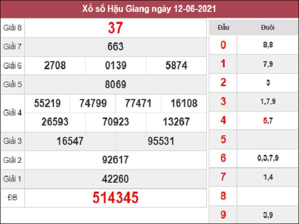 Thống kê XSHG 19/6/2021