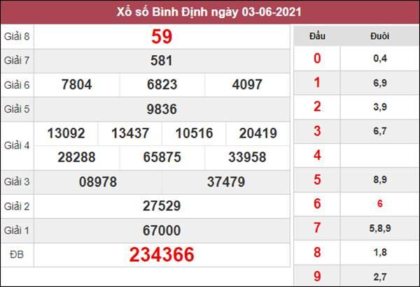 Nhận định KQXS Bình Định 10/6/2021 thứ 5 siêu chuẩn