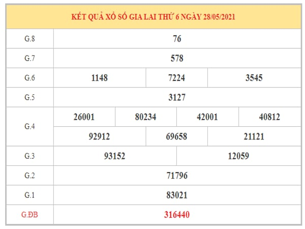 Dự đoán XSGL ngày 4/6/2021 dựa trên kết quả kì trước