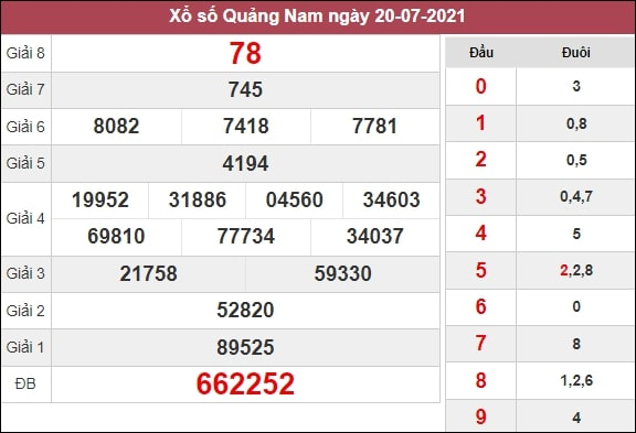 Nhận định XSQNM 27/7/2021