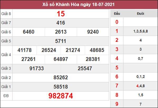 Nhận định KQXS Khánh Hòa 21/7/2021 thứ 4 hôm nay