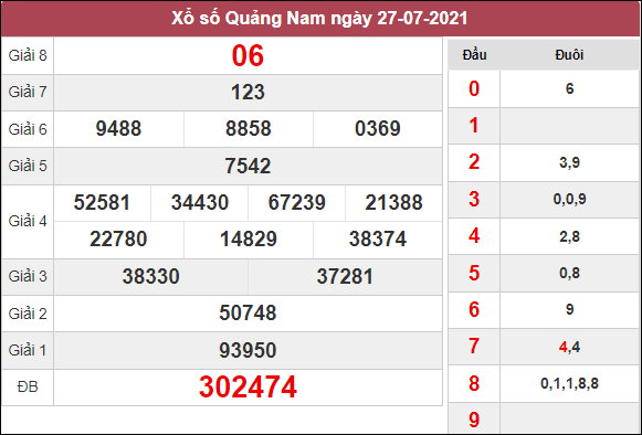 Soi cầu XSQNM ngày 2/8/2021 dựa trên kết quả kì trước
