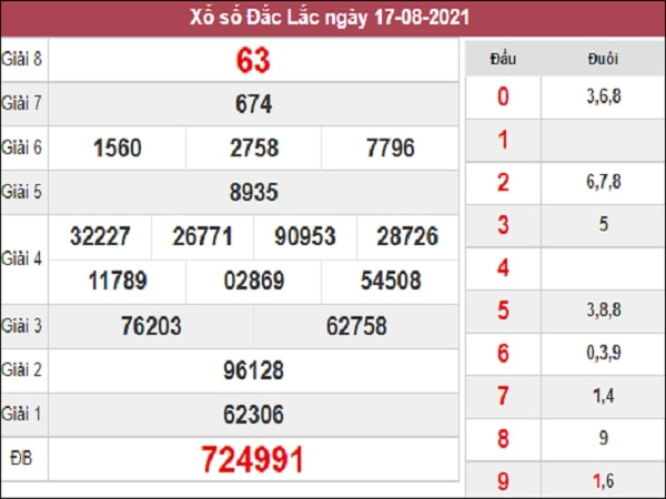 Soi Cầu XSDLK 24-08-2021