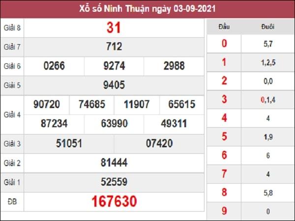 Dự đoán XSNT 10-09-2021
