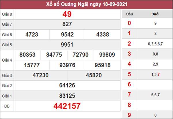 Thống kê XSQNG 25/9/2021 chốt cặp lô gan Quảng Ngãi