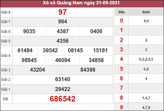 Soi cầu XSQNM ngày 28/9/2021 dựa trên kết quả kì trước
