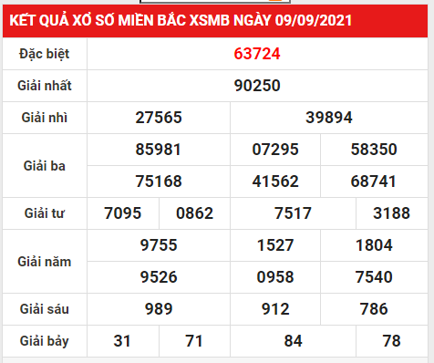 Soi cầu XSMB 10/9/2021 thống kê XSMB chuẩn xác